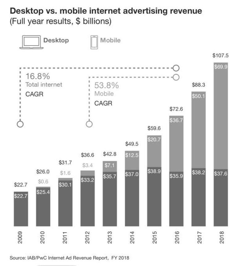 Der IAB-Bericht zeigt unvermindertes Wachstum von Mobilwerbung, während Desktopreklame etwas zurückgeht.